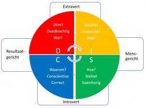 DISC-SChijf-